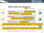 movex supply chain management