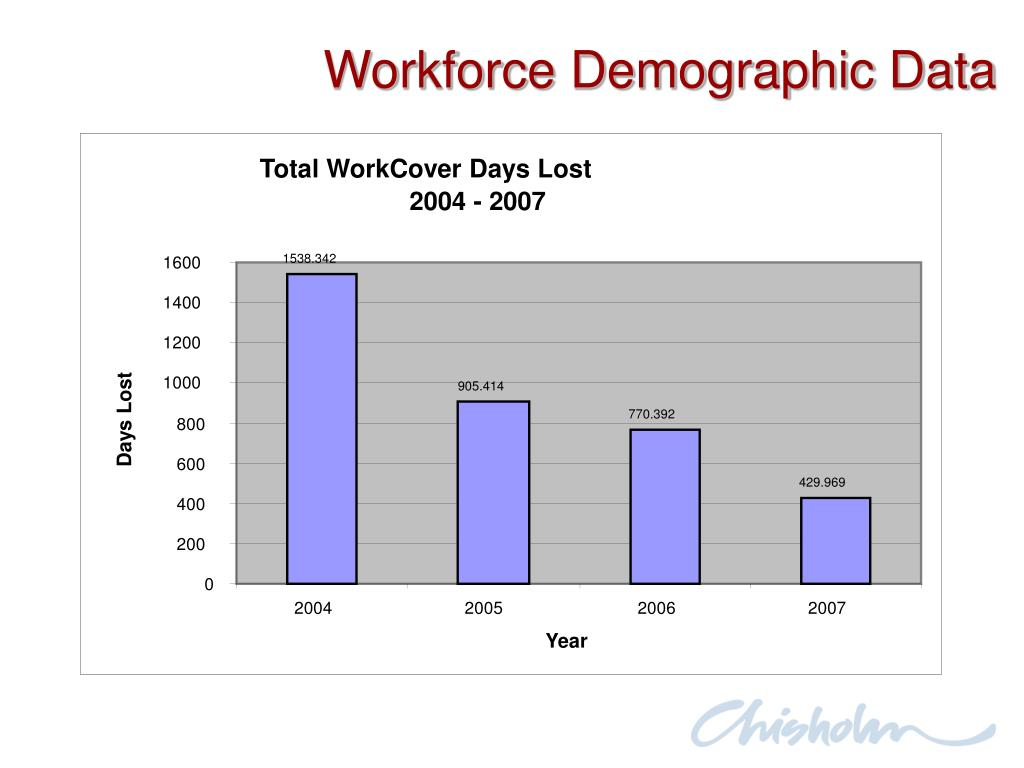 Total WorkCover Days Lost