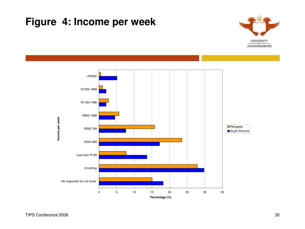Figure  4: Income per week