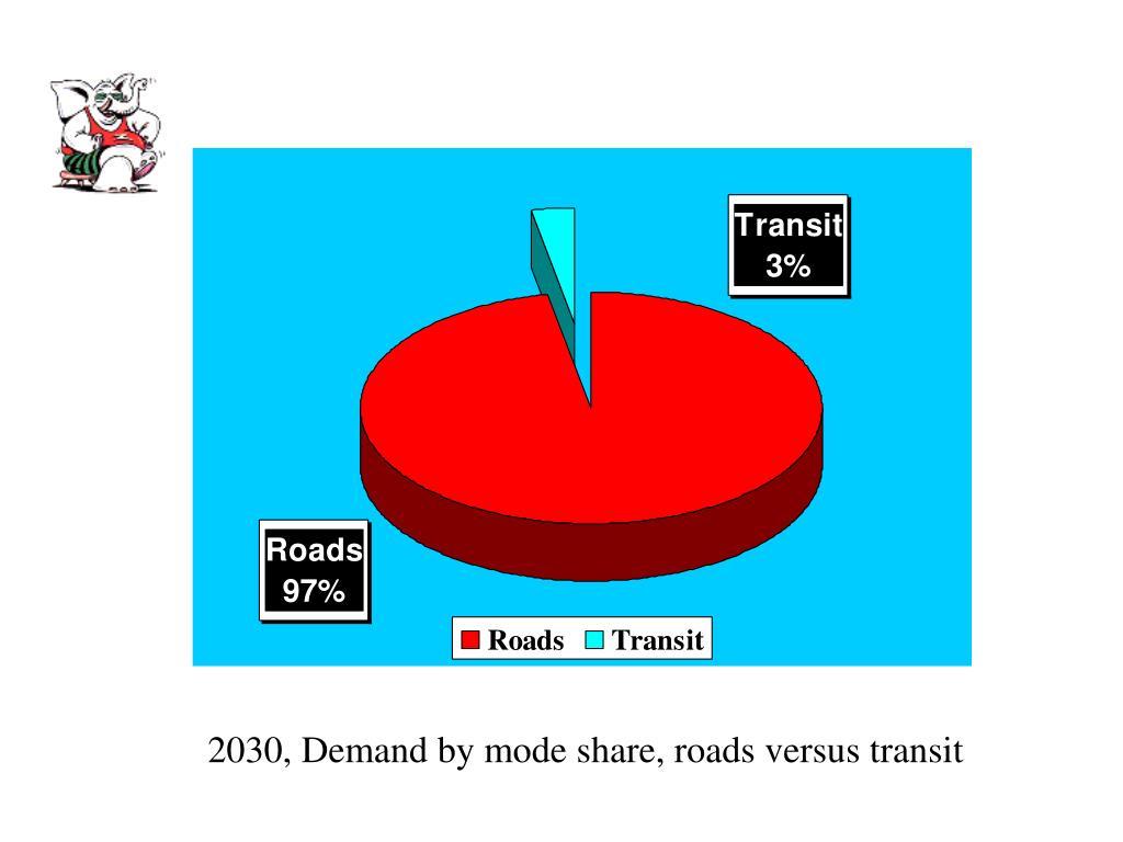 2030, Demand by mode share, roads versus transit