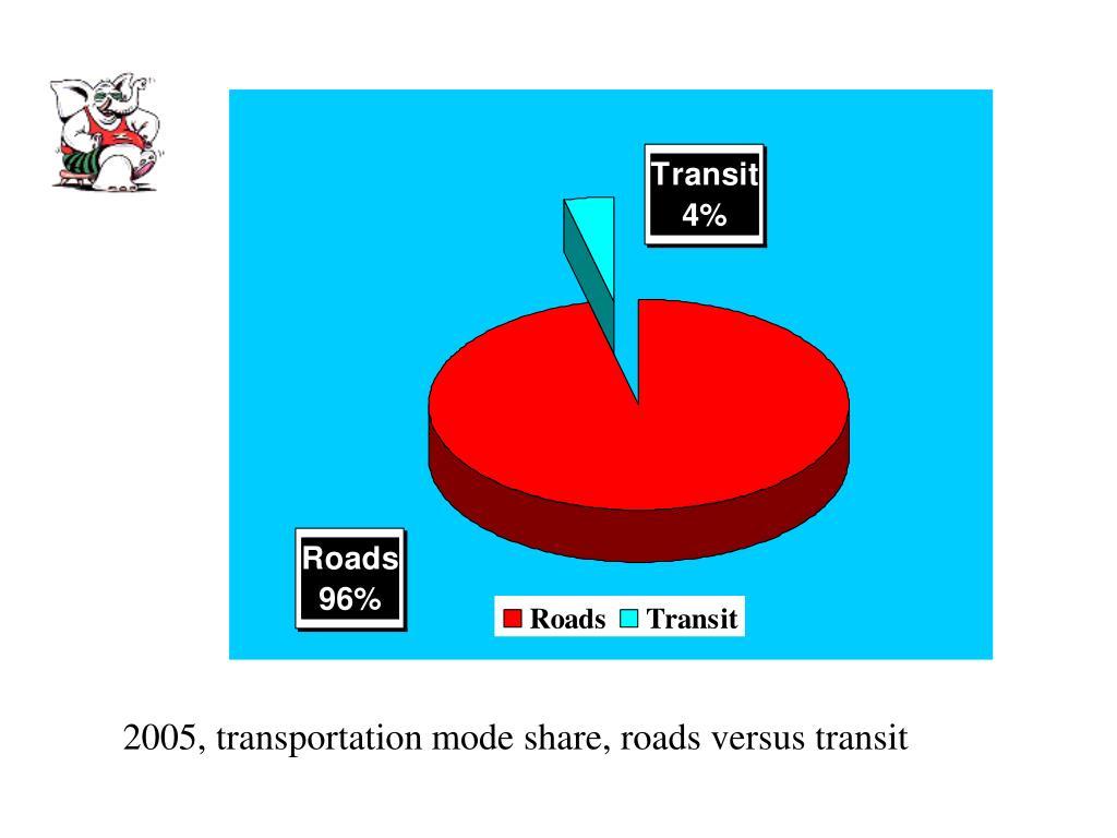 2005, transportation mode share, roads versus transit