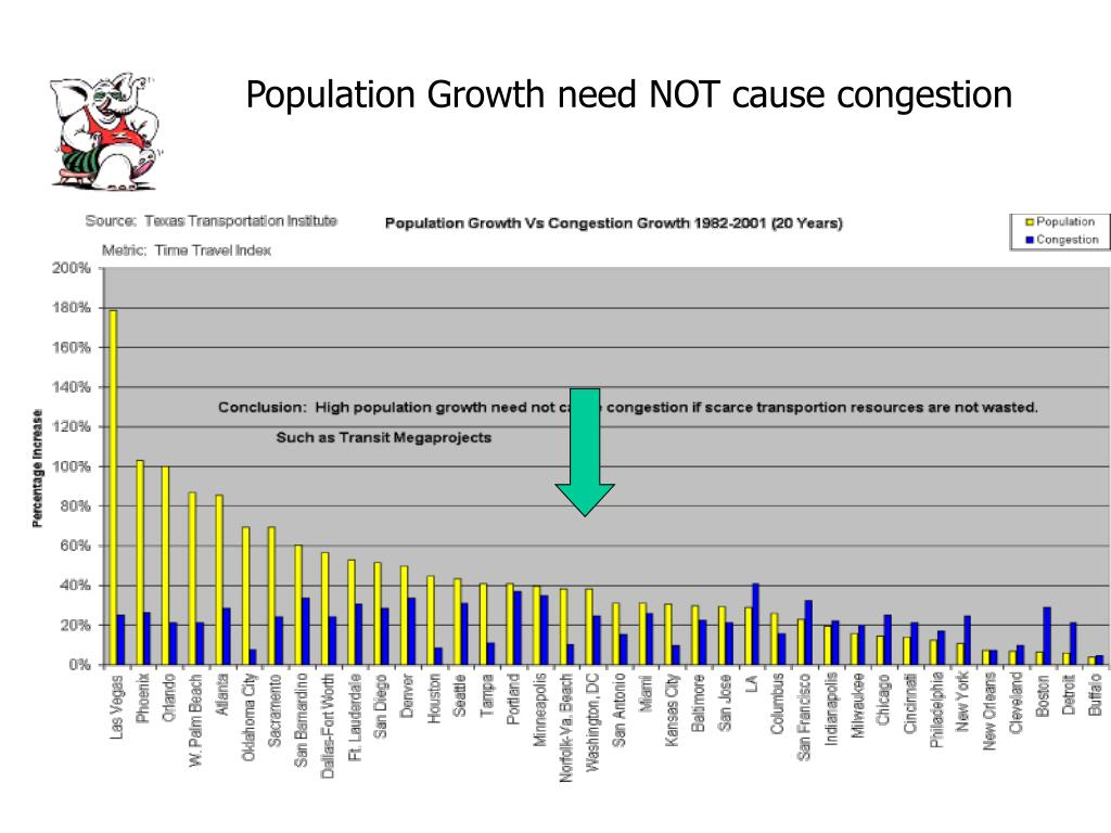 Population Growth need NOT cause congestion