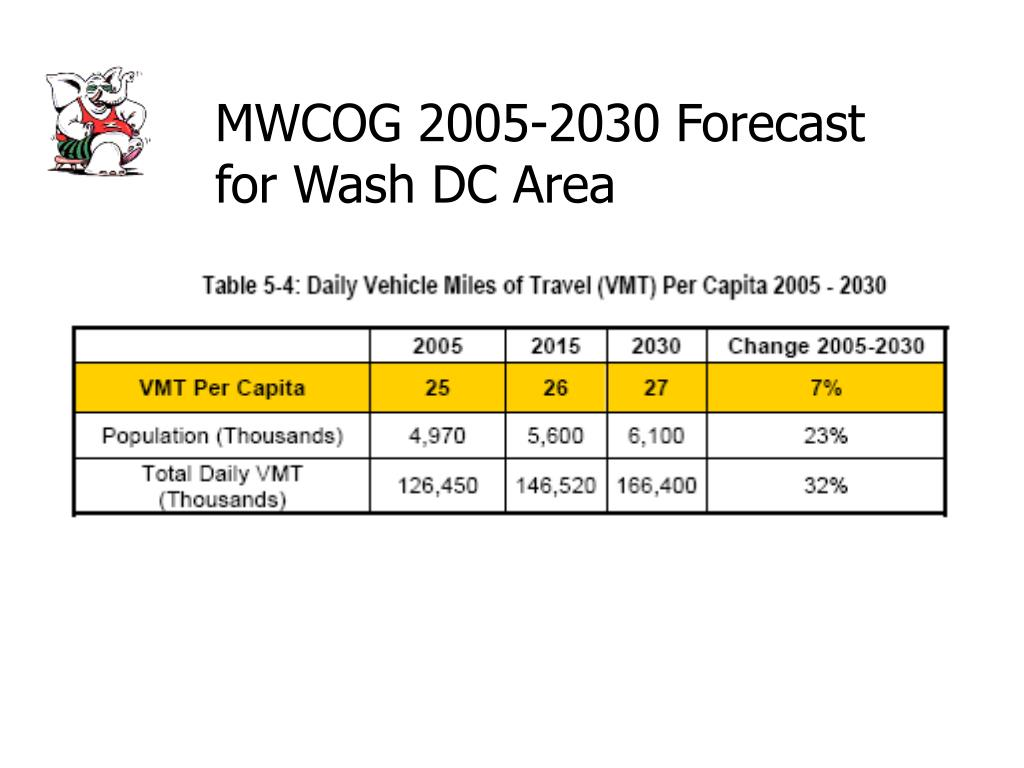 MWCOG 2005-2030 Forecast for Wash DC Area