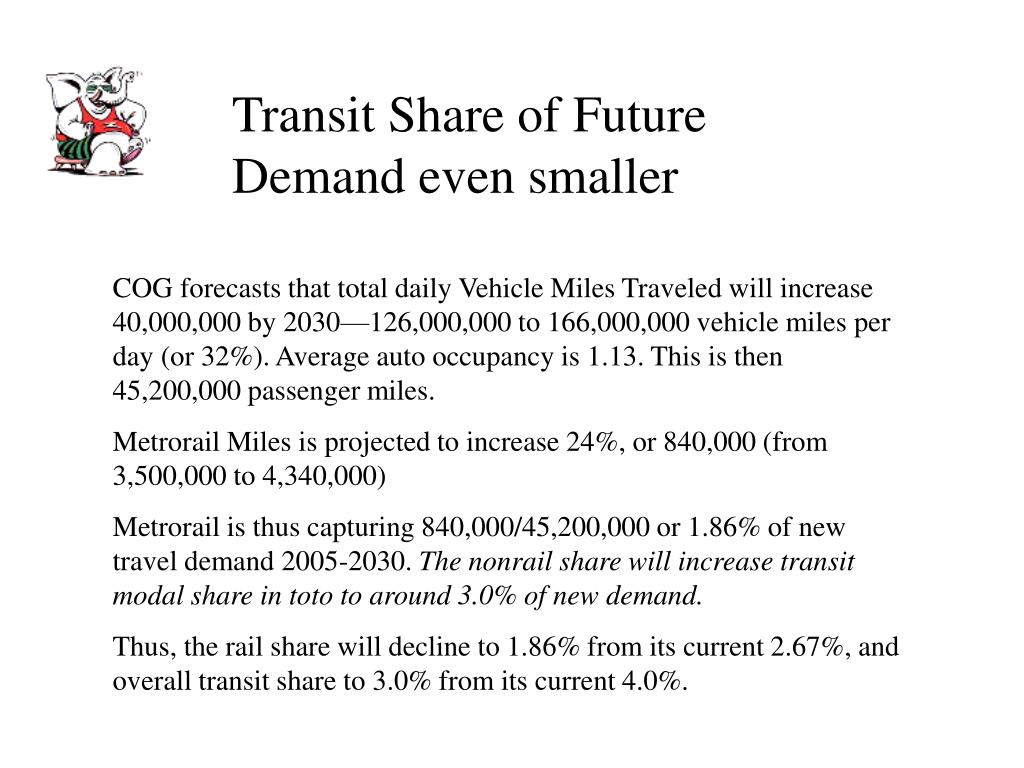 Transit Share of Future Demand even smaller