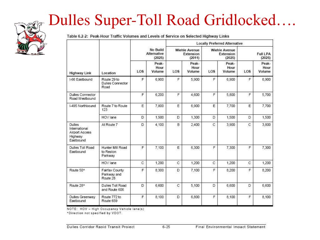 Dulles Super-Toll Road Gridlocked….