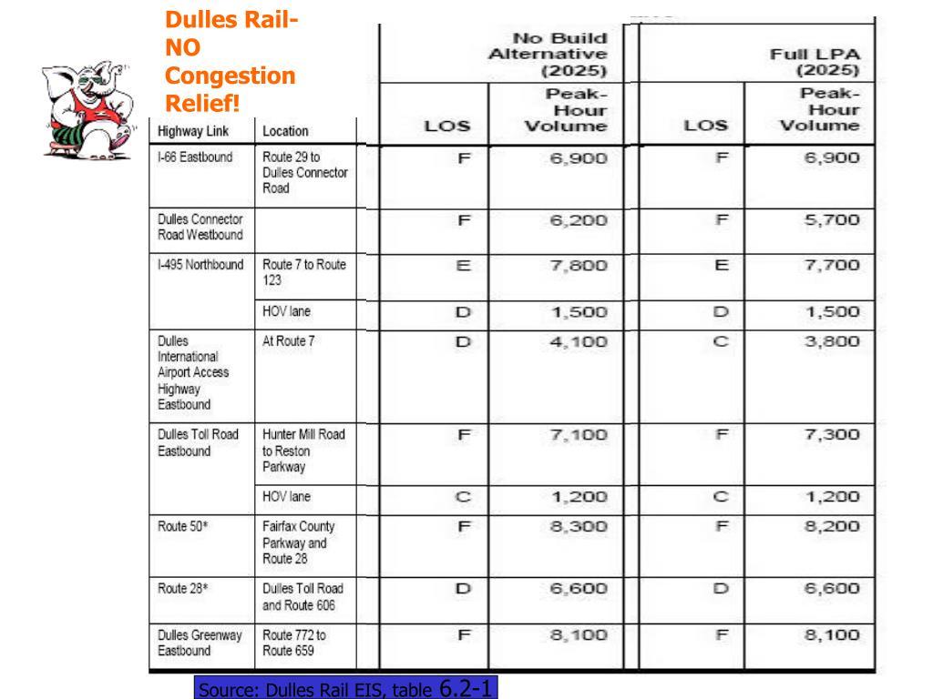 Dulles Rail- NO Congestion Relief!