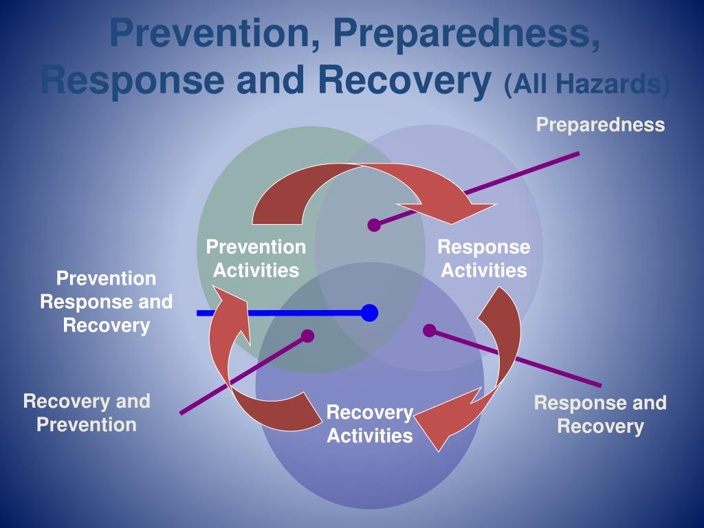 Prevention, Preparedness, Response and Recovery