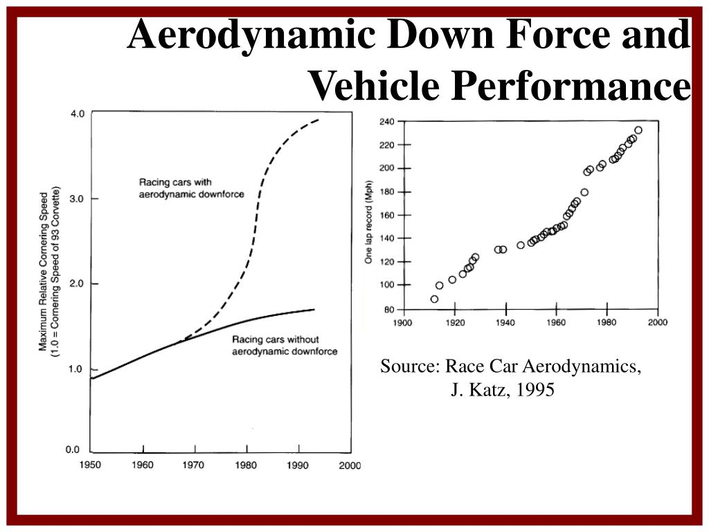 Aerodynamic Down Force and Vehicle Performance