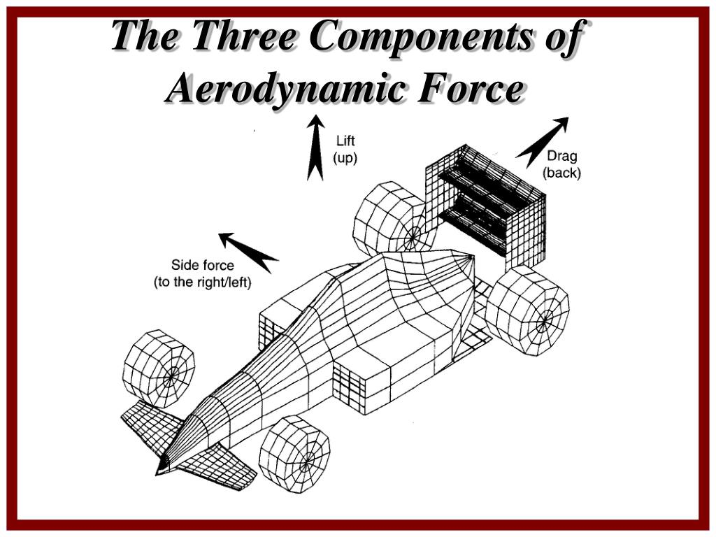 The Three Components of Aerodynamic Force