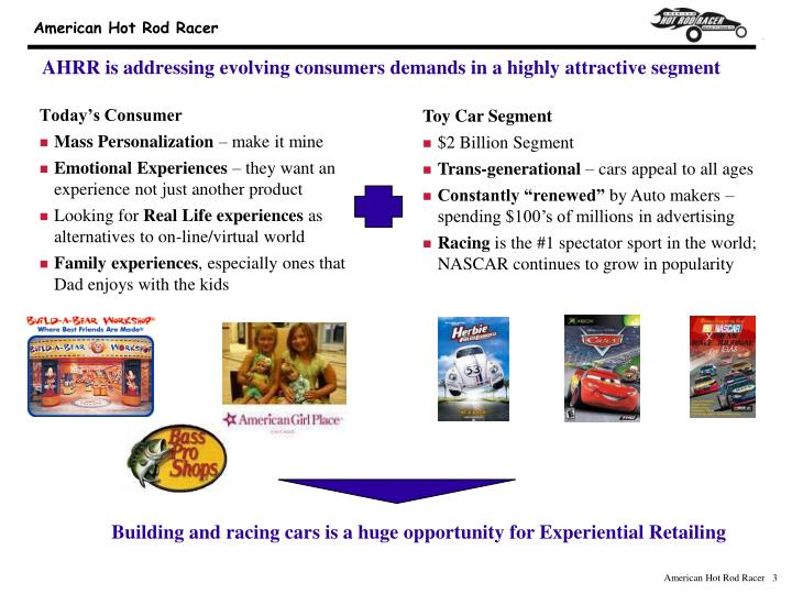 Ahrr is addressing evolving consumers demands in a highly attractive segment