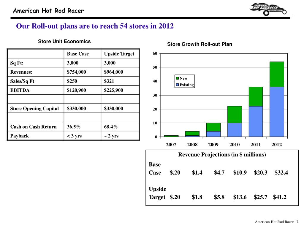 Our Roll-out plans are to reach 54 stores in 2012