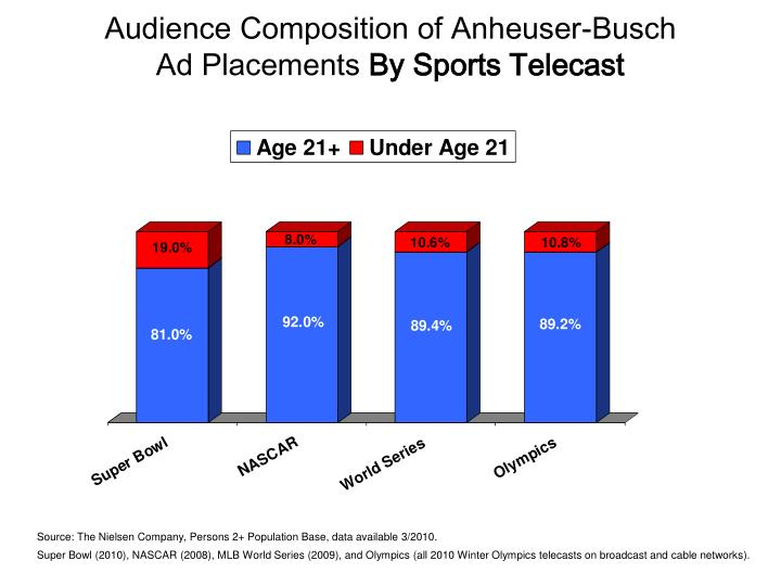 Audience composition of anheuser busch ad placements by sports telecast