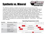 synthetic vs mineral