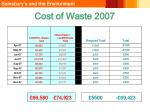 cost of waste 2007