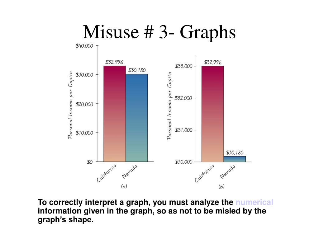 Misuse # 3- Graphs