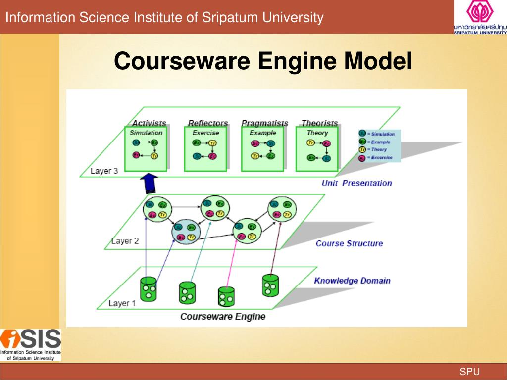 Courseware Engine Model