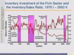inventory investment of the firm sector and the inventory sales ratio 1970 i 2003 ii