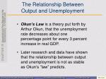 the relationship between output and unemployment