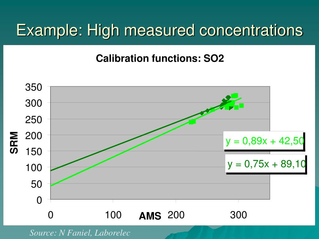 Calibration functions: SO2