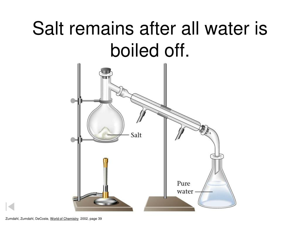 Salt remains after all water is boiled off.