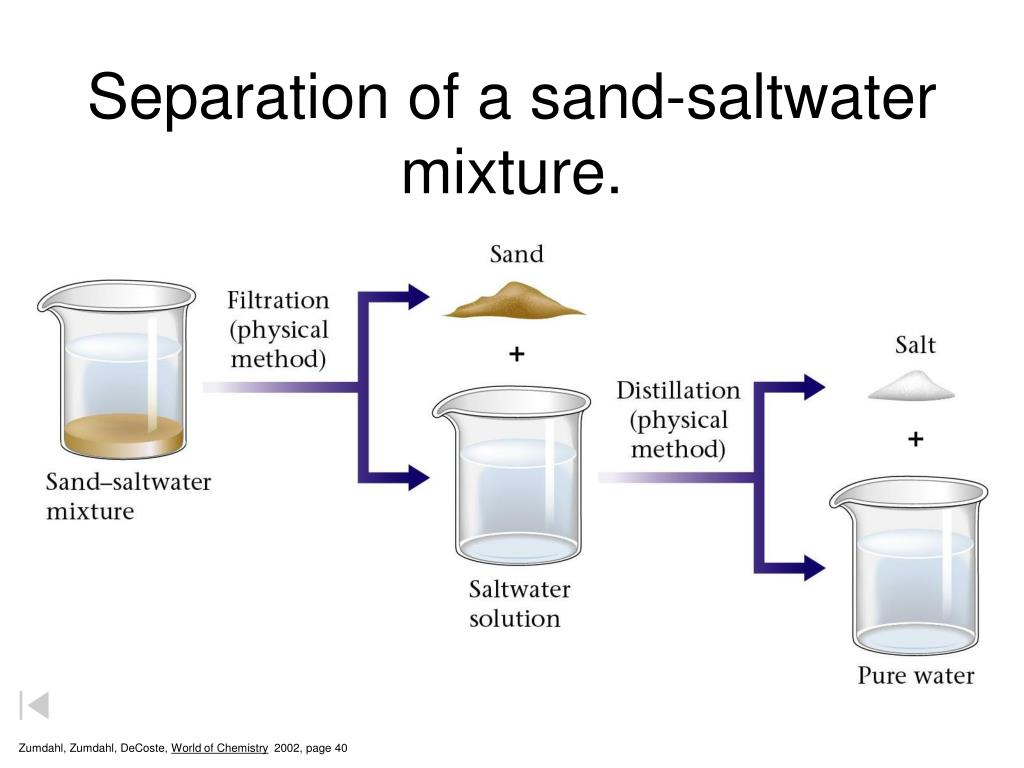 Separation of a sand-saltwater mixture.