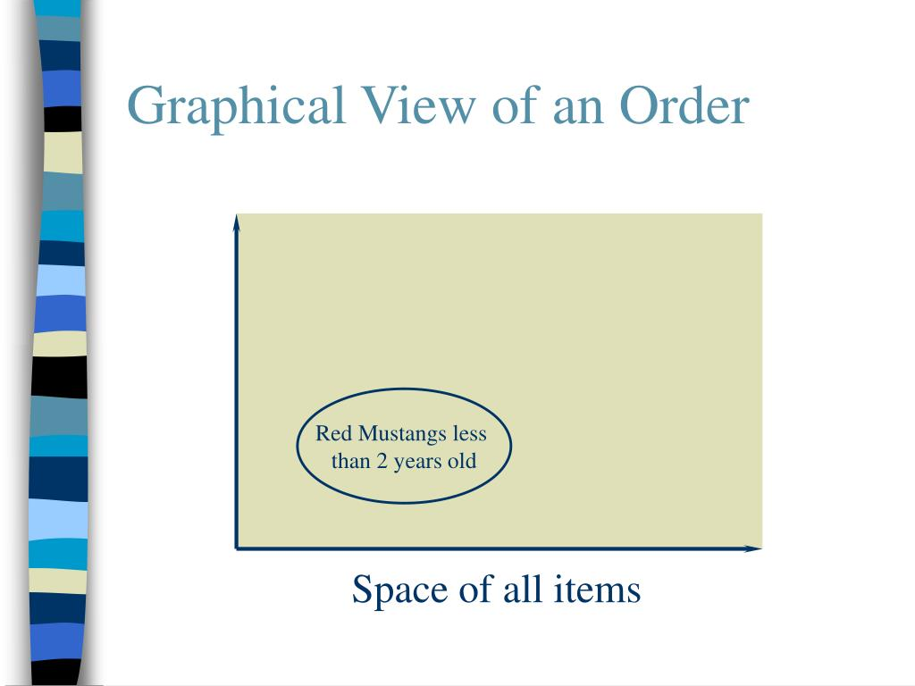 Graphical View of an Order