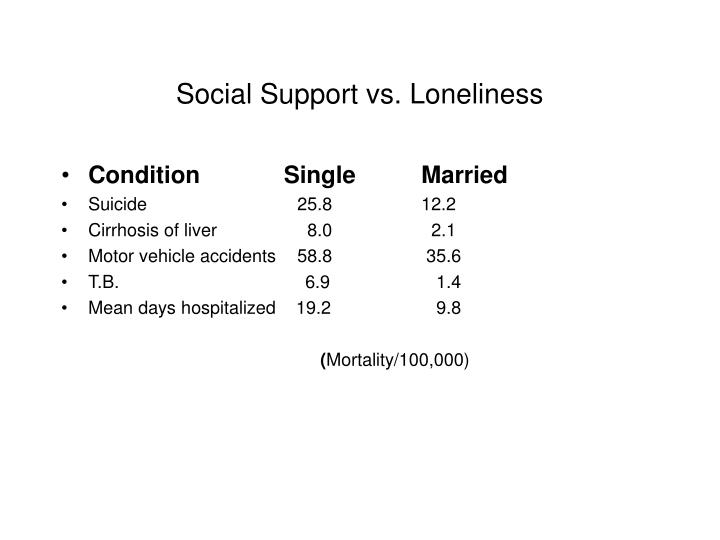 Social support vs loneliness