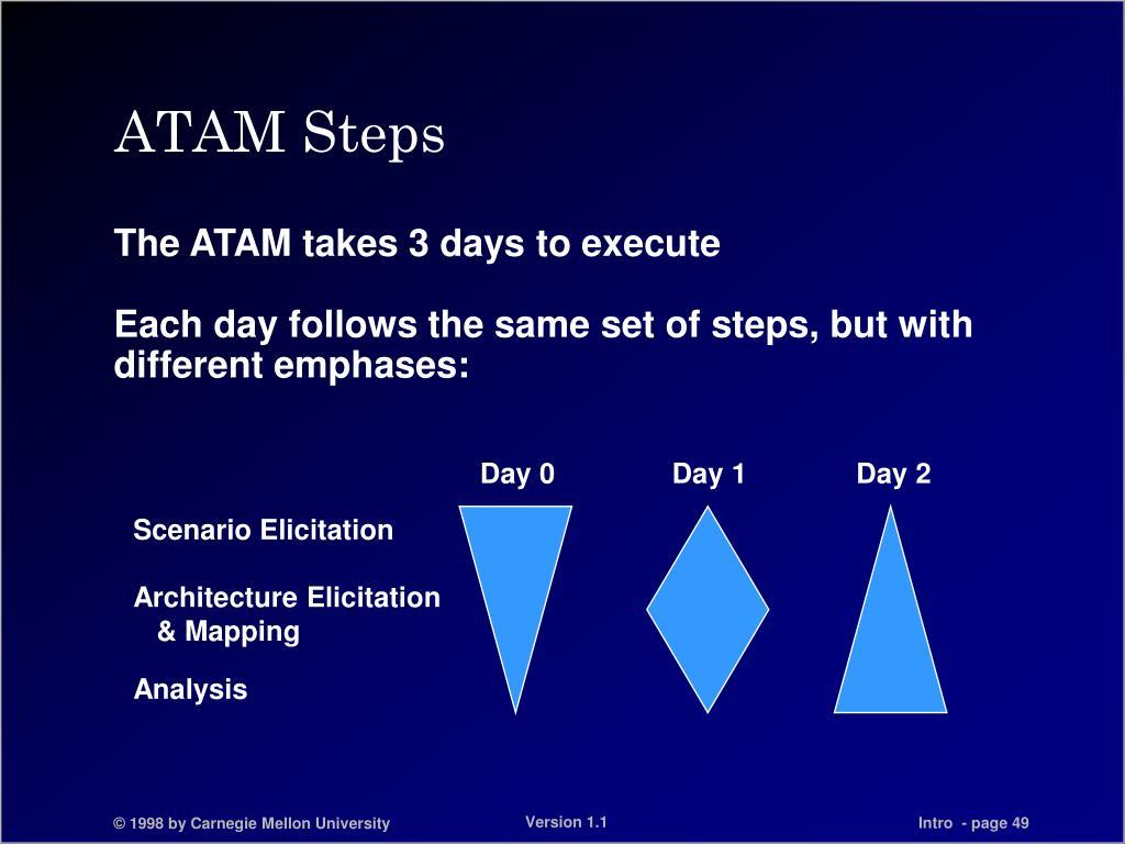 ATAM Steps