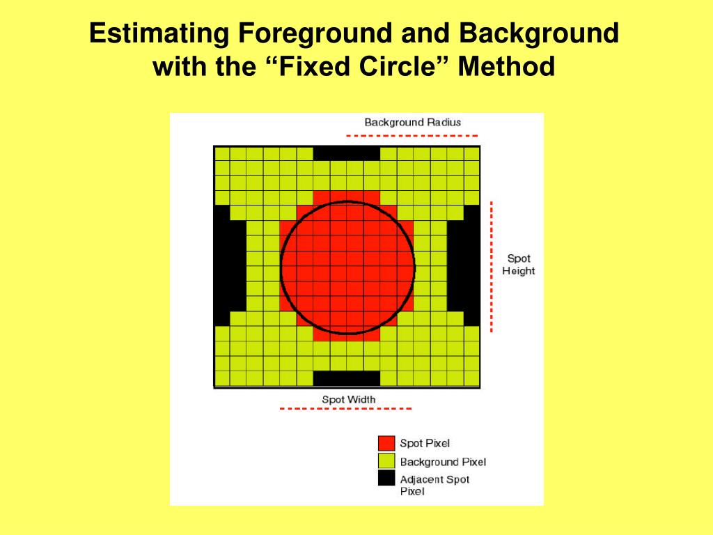 """Estimating Foreground and Background with the """"Fixed Circle"""" Method"""