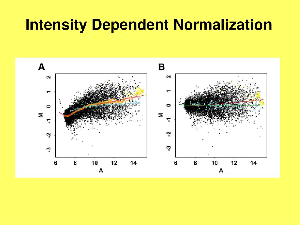 Intensity Dependent Normalization