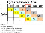 cycles vs financial years