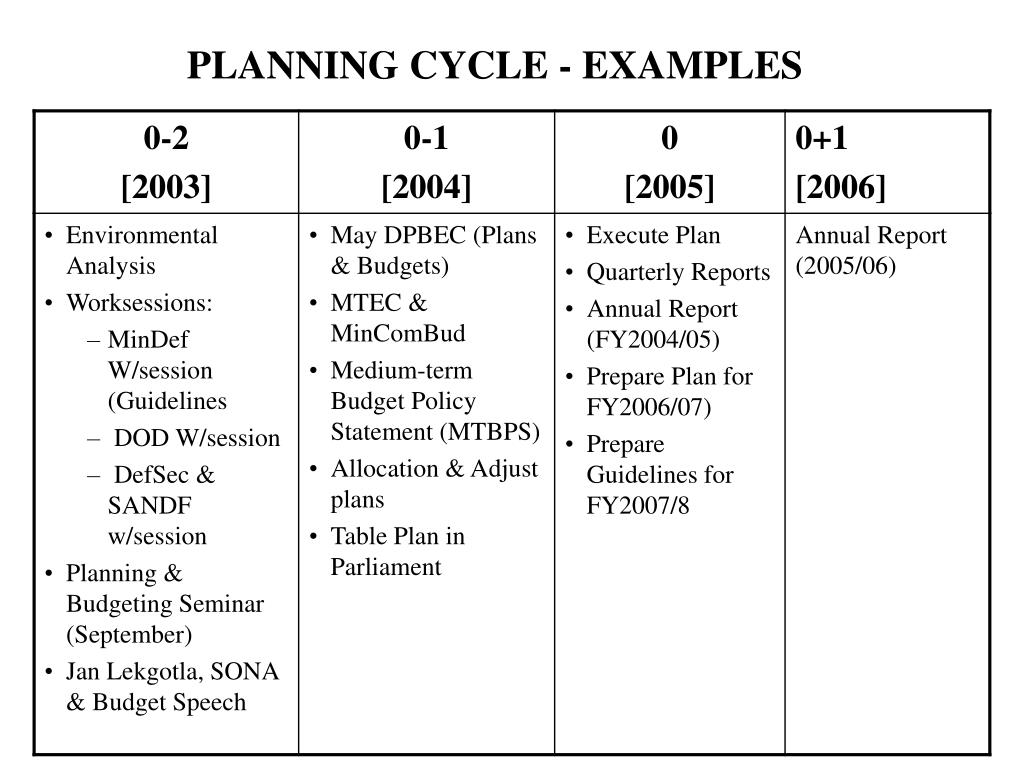 PLANNING CYCLE - EXAMPLES