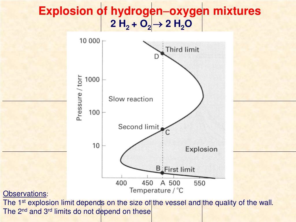 Explosion of hydrogen