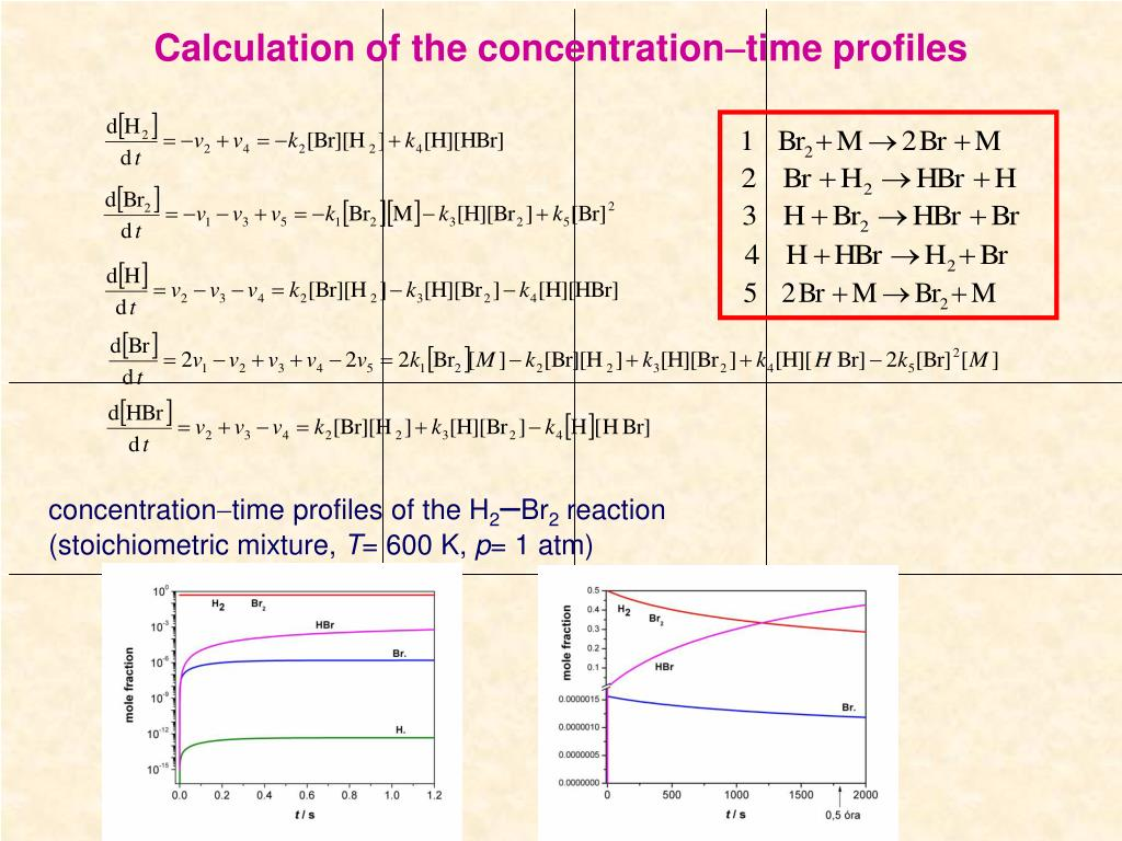 Calculation of the concentration