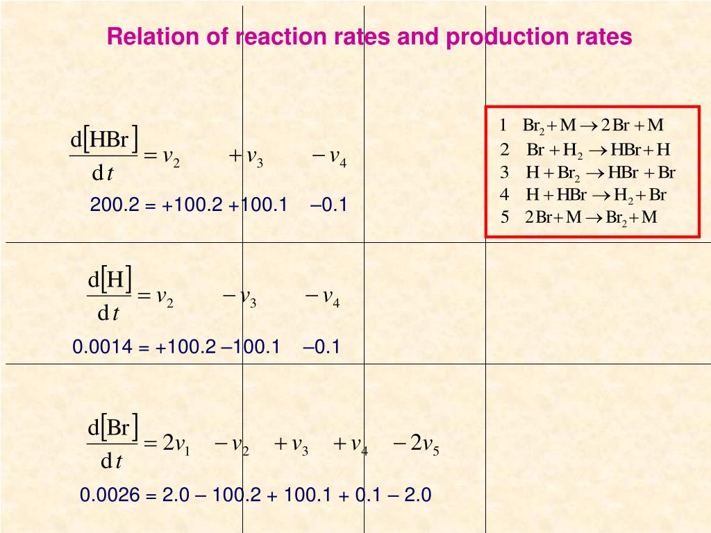 Relation of reaction rates and production rates