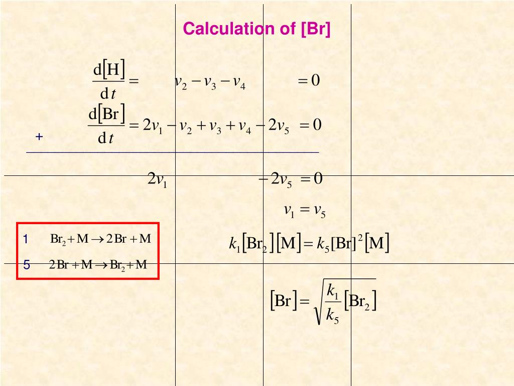 Calculation of [Br]