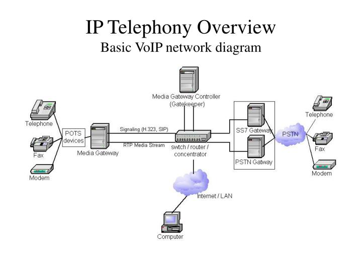 ip telephony overview basic voip network diagram n ppt microsoft isa server h 323 gateway and gatekeeper powerpoint