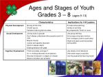 ages and stages of youth grades 3 8 ages 9 13