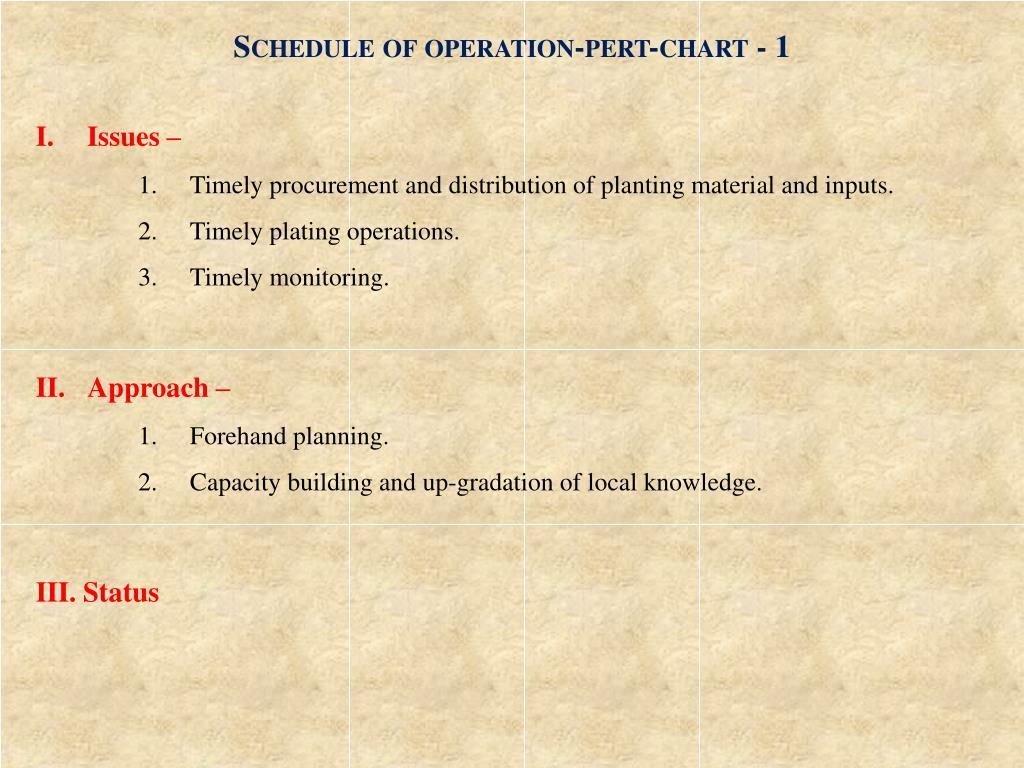 Schedule of operation-pert-chart - 1