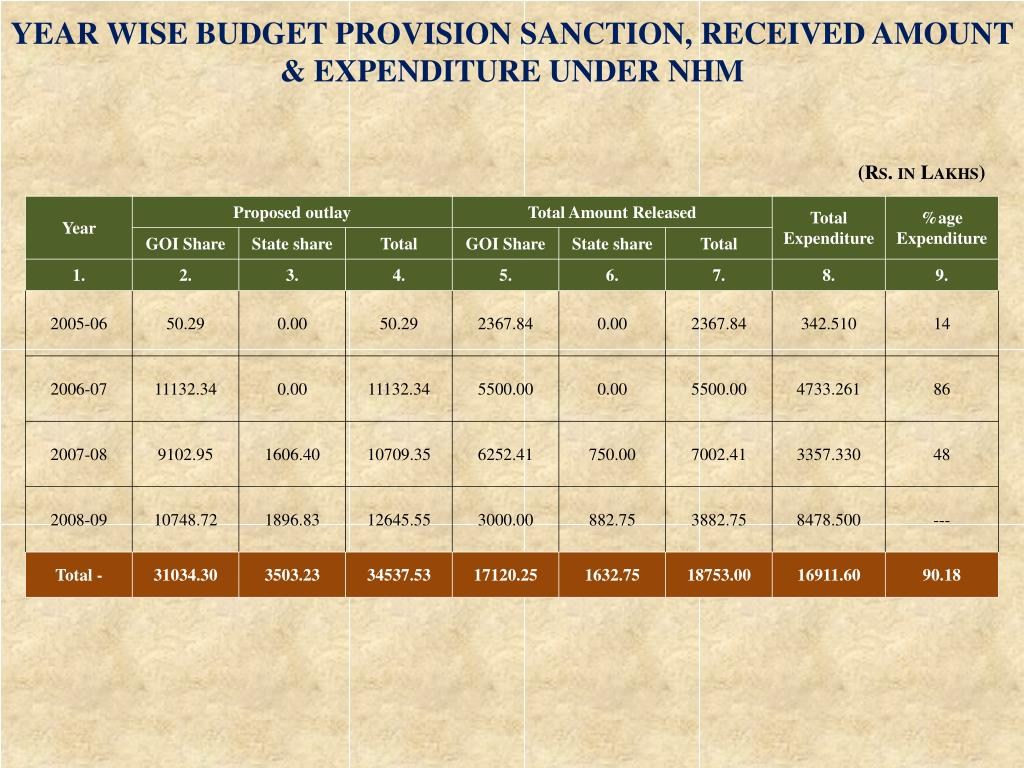 YEAR WISE BUDGET PROVISION SANCTION, RECEIVED AMOUNT & EXPENDITURE UNDER NHM