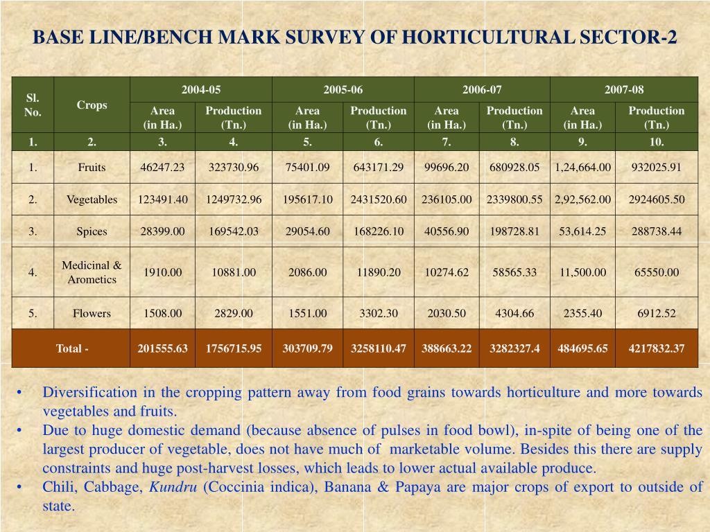 BASE LINE/BENCH MARK SURVEY OF HORTICULTURAL SECTOR-2
