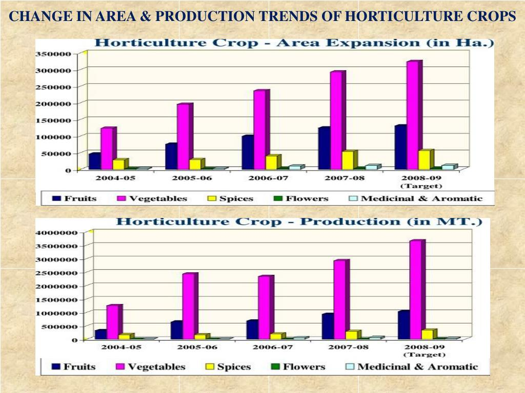 CHANGE IN AREA & PRODUCTION TRENDS OF HORTICULTURE CROPS