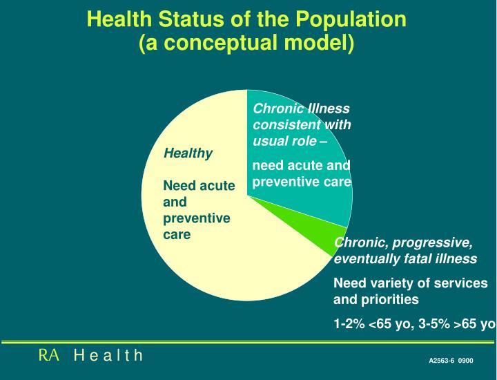 Health Status of the Population