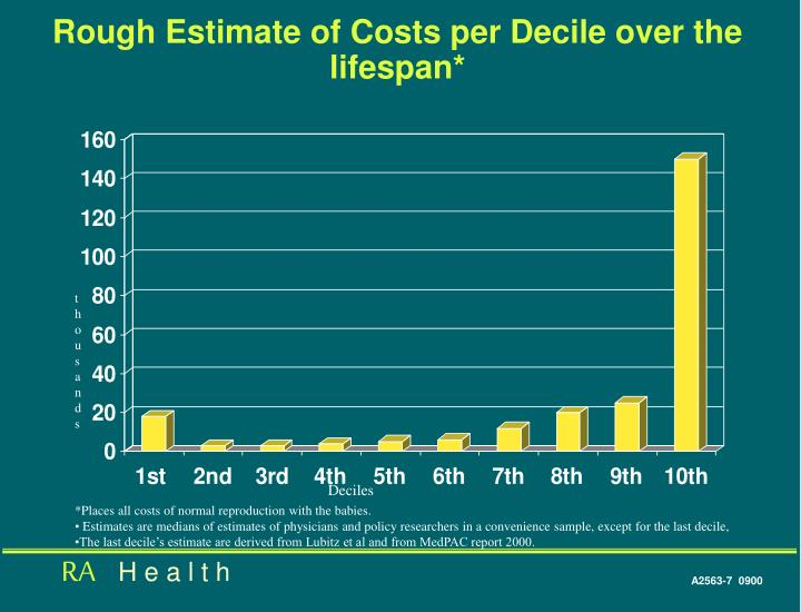 Rough Estimate of Costs per Decile over the lifespan*