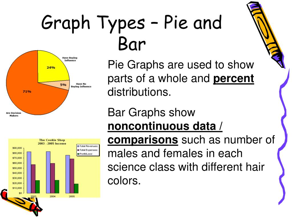 Graph Types – Pie and Bar