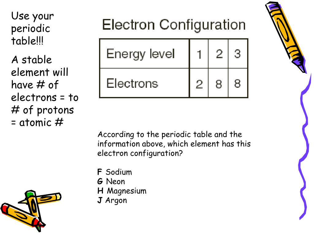 Use your periodic table!!!