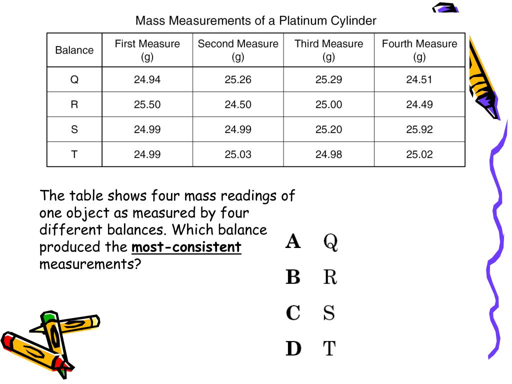 The table shows four mass readings of one object as measured by four different balances. Which balance produced the
