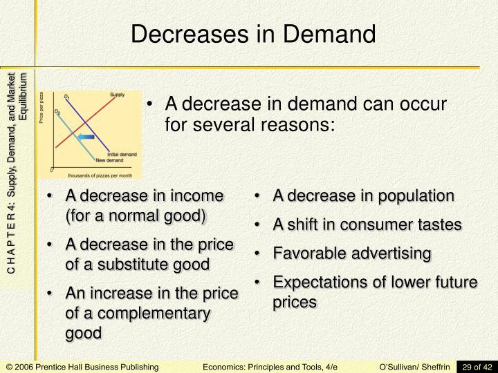 Decreases in Demand