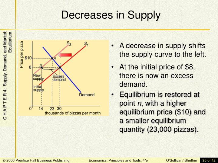 Decreases in Supply