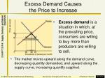 excess demand causes the price to increase